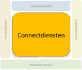 Connectdiensten Idomein.png